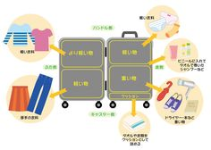 スーツケースの詰め方
