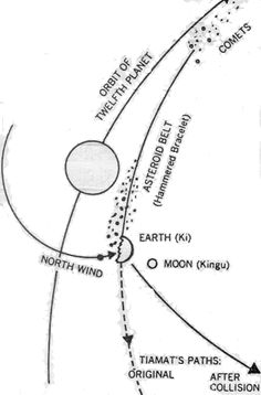 """On one of Nibiru's orbital perigees around Solaris (four billion years ago), one of Nibiru's moons slammed into Tiamat and gouged out huge chunks. These chunks of Tiamat careened into space.  We call the gouge in Tiamat where Nibiru's moon hit """"the Pacific Basin,"""" the chunks of Tiamat  """"asteroids and comets,"""" and the remainder of Tiamat """"Earth""""."""