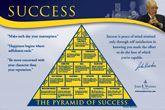 Coach John Woodens Pyramid of Success Motivational Inspirational Wall Poster