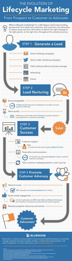 The Evolution of Lifecycle Marketing From Prospect to Customer to Advocate