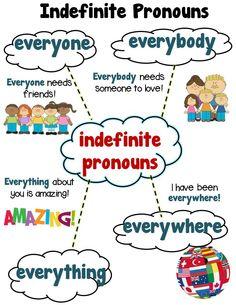 INDEFINITE PRONOUNS! Everyone, Everybody, Everywhere, Everything, Grade 1 Aligned