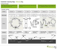 Costumer Journey. If you like UX, design, or design thinking, check out theuxblog.com