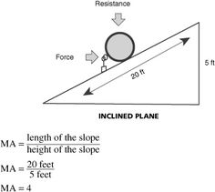 Force Diagram Inclined Plane Google Search Let S Get