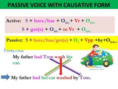Using the English Passive Voice with Different Tenses - ESLBuzz Learning English English Grammar Worksheets, English Verbs, English Writing, English Language, Learning English, Learn English For Free, Improve Your English, Verb To Be Past, Conversation Starter Questions