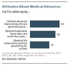 An interesting new survey conducted by Pew Research Center asked average Americans for their take on medical innovations.