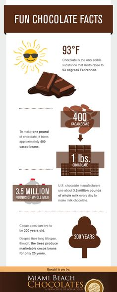 The Top Fun Chocolate Facts #infographics #food — Lightscap3s.com