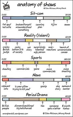 Is your pillow trying to kill you? Anatomy of TV shows