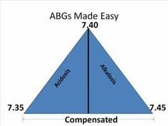 Quick and Simple ABG Interpretation Respiratory and metabolic acidosis and alkalosis Nursing Nursing Labs, Nursing School Tips, Nursing Notes, Funny Nursing, Acidosis And Alkalosis, Metabolic Acidosis, Rn School, School Humor, Nursing Information