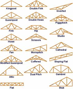 1000 images about rafter and truss on pinterest roof for Roof truss styles