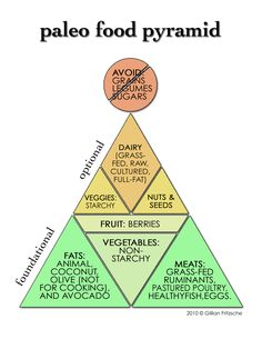 I'm planning on going paleo for the month of June...when I don't have access to school rolls. Paleo Food Pyramid; http://paleohacks.com/questions/6279/what-would-a-paleo-food-pyramid-look-like#axzz1qfSC50M9