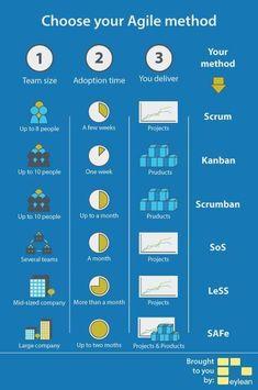 Choose your Agile Method Program Management, Change Management, Business Management, Lean Development, Agile Software Development, Tpm Total Productive Maintenance, Excel Tips, Project Management Templates, Agile Project Management Tools