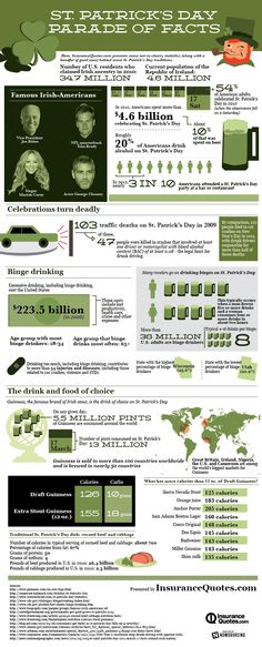 Infographic: St. Patrick's Day Parade of Facts | InsuranceQuotes.com