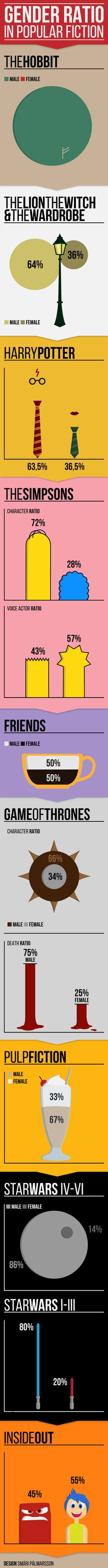 Gender ratio in popular works of fiction: Harry Potter, The Hobbit, A Game of Thrones, Star Wars, and more