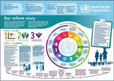 World Health Organization (WHO) reforms