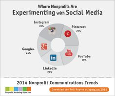 Where Nonprofits Will Experiment with Social Media in 2014  Download full report at http://www.nonprofitmarketingguide.com/resources/2014-nonprofit-communications-trends-report/