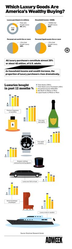 The Purchasing Habits of the Wealthy and the Very Wealthy