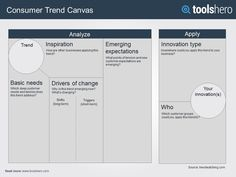 The Consumer Trend Canvas provides insights in what consumers wants and how a company can respond to trends using innovation possibilities. Experimental Psychology, Organizational Design, Business Model Canvas, Change Management, Project Management, Design Theory, Digital Strategy, Design Strategy, Strategic Planning