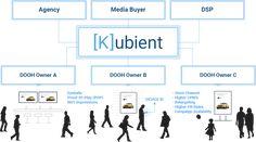 Kubient, Programmatic #DOOH Platform, Joins DPAA Advertising Industry, Cloud Based, Platform, Marketing, Heel, Wedge, Heels