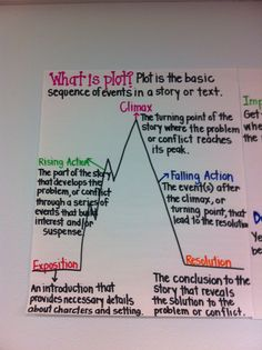 What is Plot? Adventures of a Grade Teacher: anchor charts, I remember learning this in middle school and think that I could even start it in my grade classroom. Visuals will be extremely beneficial for my students. 6th Grade Ela, 6th Grade Reading, 5th Grade Classroom, Middle School Reading, Sixth Grade, Fourth Grade, Seventh Grade, Third Grade, Classroom Ideas