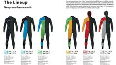 patagonia wetsuits http://mtnweekly.com/sports/surf/patagonia-neoprene-free-wetsuits