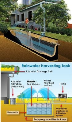 Ways To Make Water From Air – Greenhouse Design Ideas Water Collection System, Rain Collection, Rainwater Harvesting System, Water From Air, Natural Swimming Pools, Water Storage, Water Conservation, Water Systems, Backyard Landscaping