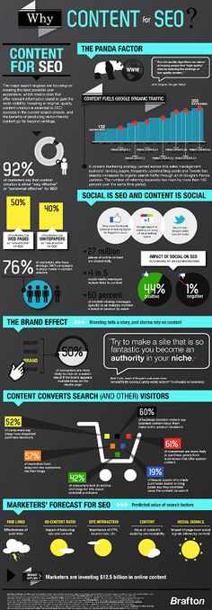#Infographic: Why Content is Required for #SEO?