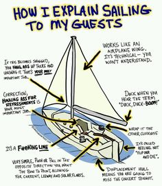 I feel like this would be how my boyfriend would explain sailing. Look - sailing is easy . but crewed yach charter is better. Book Your boat with crew on PrimaYachting.
