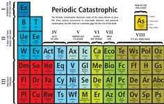 78 best periodic table 1 images on pinterest periodic table with all the doom and gloom of the past couple years you cant blame richard horne author of 101 things to do before you die for taking urtaz Image collections