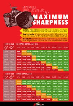 Chart of how slow of a shutter speed you can use at each focal length.