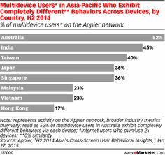 Multidevice Users* in Asia-Pacific Who Exhibit Completely Different** Behaviors Across Devices, by Country, H2 2014 (% of multidevice users* on the Appier network)