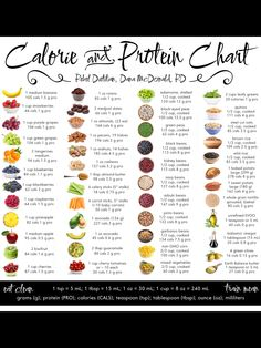 # Nutrition for weight loss Calorie and Protein Chart Canvas Print High Protein Recipes, Low Calorie Recipes, Diet Recipes, Healthy Recipes, Foods High In Protein, High Calorie Foods, Vegetarian Protein Sources, Protein For Vegetarians, Filling Low Calorie Meals