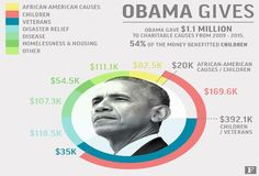 Obama Donated Over $1 Million To Charity As President. Here's Where The Money Went