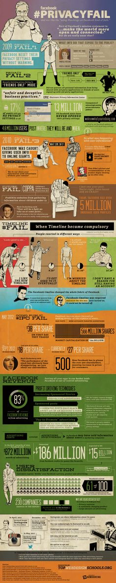 This infographic looks at a few Facebook 'fails' when it comes to privacy. From Top Web Design Schools.