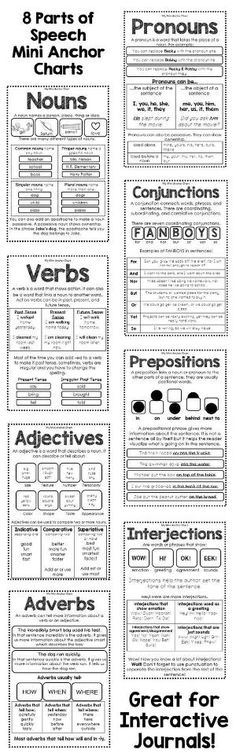 8 mini anchor charts to help teach your students about the 8 parts of speech. These mini anchor charts are a great addition to any student journal. by deena Teaching Grammar, Grammar Lessons, Help Teaching, Teaching Writing, Teaching English, English Grammar, English Language, Grammar Rules, English Vocabulary