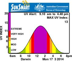 This website provide Darwin's UV index and its information from Australian government website.