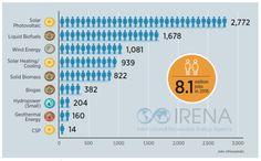 Clean Energy Jobs Increasing, Fossil Fuel Jobs Decreasing, Says IRENA