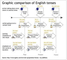 English Tenses - Graphic Comparisons #EnglishGrammar #EnglishTenses #LearnEnglish @English4Matura