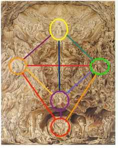 "A shape like a chalice or goblet (c.f. ""Holy Grail"") can be traced out over ""A Vision of the Last Judgment"" by William Blake (1804).In addition, overlaying the shape of the ""Tree of Life"" from the Kabbalah over the painting correlates with at least three of the main figures. For example, we can see ""a beast, full of names of blasphemy, having  seven heads and ten horns"" in the sphere of Malkuth (Earth) at the bottom of the  image (see close-up above).Above him is A ""woman clothed with the…"