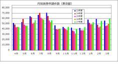 月別旅券申請件数グラフ(東京都)