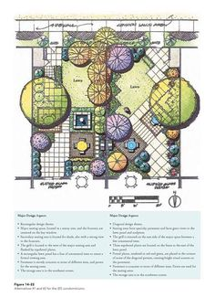 Architecture Plan Landscape Design Garden Plans Site Handwritting Arquitetura Designs