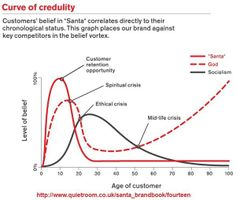 Courve of credulity (from https://twitter.com/sciencebase/status/410829150421671936/photo/1)