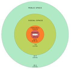 Personal Space - Personal space - Wikipedia, the free encyclopedia