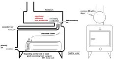 Heat added to standard wood stove gains more heat by burning smoke in a secondary combustion process. this diagram includes the addition of a heat drum secondary combustion chamber and heated secondary air injection. Wood Burning Cook Stove, Diy Wood Stove, Wood Stove Cooking, Wood Fireplace, Fireplace Design, Fireplaces, Fire Pit Heater, Grain Dryer, Wood Fired Oven