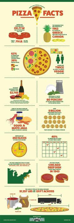 "Food infographic   """"Christmas…   Infographic   Description  """"Christmas    – Infographic Source –   - #Food"
