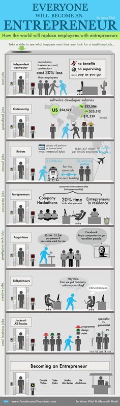 Daily #Infographic for your career >> Why Everyone Will Have to Become an Entrepreneur (Infographic) | Entrepreneur.com