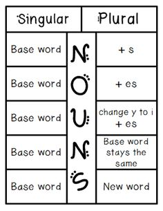 Plural Nouns: Rules and Examples