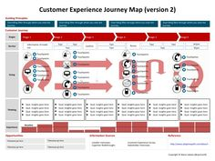 The customer experience journey map (a template). How is healthcare thinking @ the patient experience? Experience Map, User Experience Design, Customer Experience, Web Design, Tool Design, Design Thinking, Amélioration Continue, Ecommerce, User Centered Design