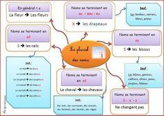 Carte conceptuelle sur le pluriel des noms | Cartes mentales | Scoop.it
