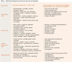 what employability skills do employers want - What Do Employers Look For In A Resume