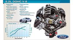 Ford's 5.2L High-Revving Masterpiece: Benchmarking two Ferrari engines for performance and NVH, Ford engineers set out to create something magical with its 5.2L V-8 for the Shelby GT350 Mustang. They succeeded ...